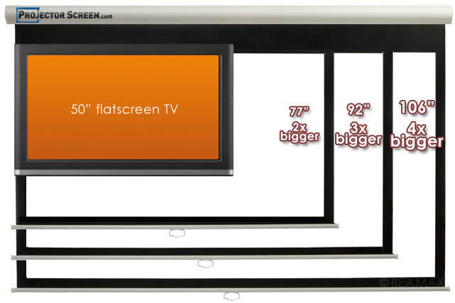 Projector Screen Buyers Guide