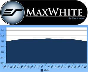 MaxWhite Gain Chart