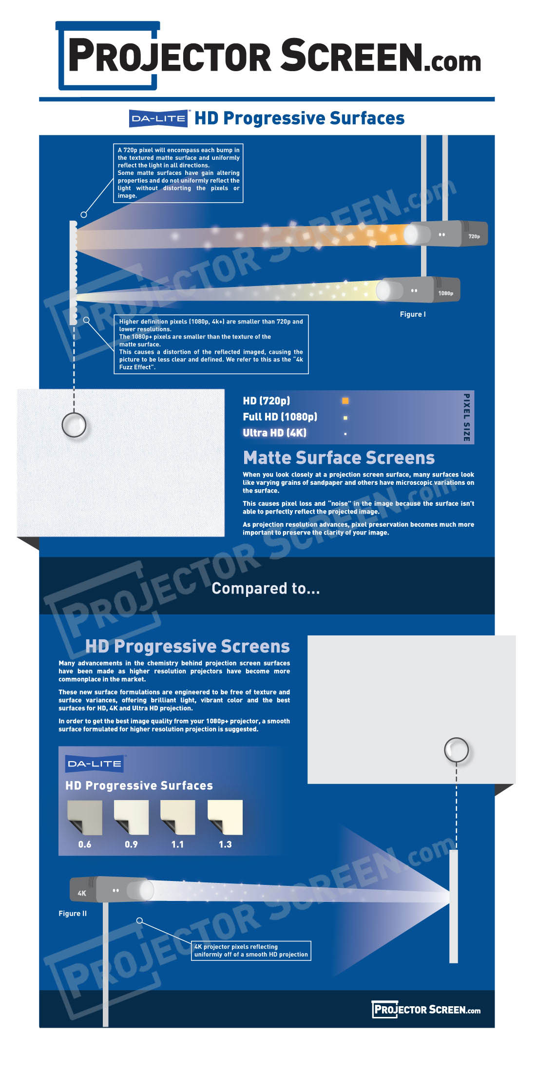 Da-lite HD Progressive Surfaces