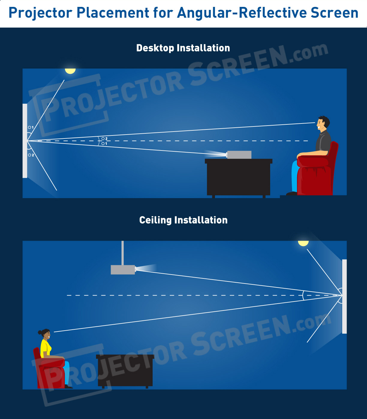 Ambient Light Rejecting Screens Explained