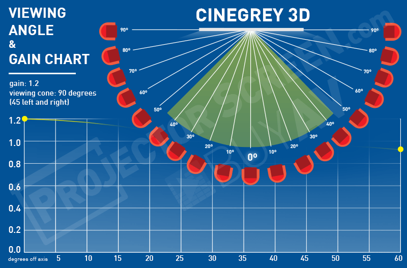 elite screens cinegrey3d