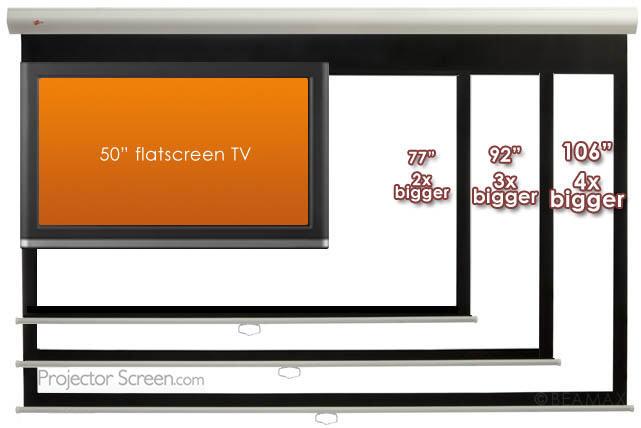 Go Big Or Go Home Big Projector Screens For Video Games