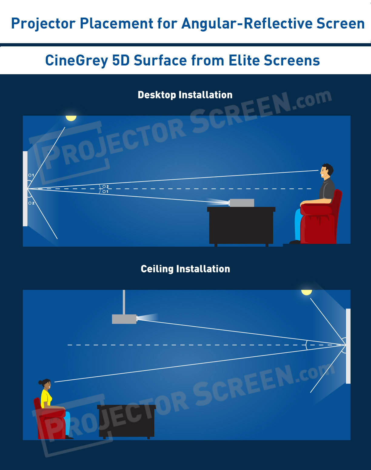 Elite Screens Cinegrey 5D